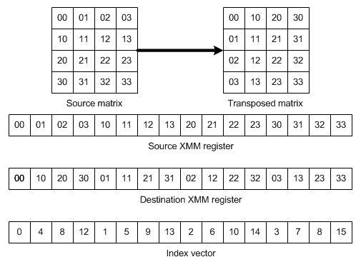 Fast E1 De Multiplexing In C Using Sseavx