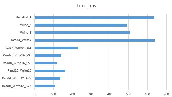 Fast E1 de-multiplexing in C using SSE/AVX