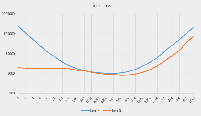 Choosing the hash map's capacity